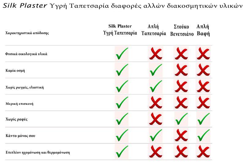 Υγρη Ταπετσαρια συγκριση